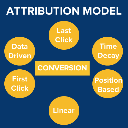 Different types of attribution models v2